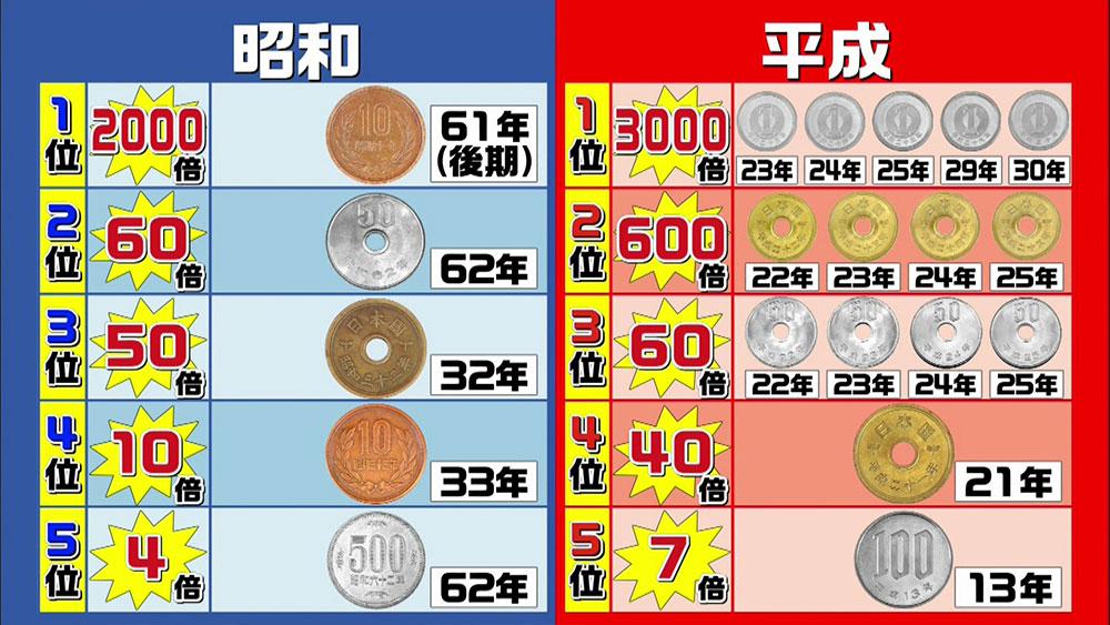 価値 小銭 の 外国コイン(外国硬貨)の買取と処分方法