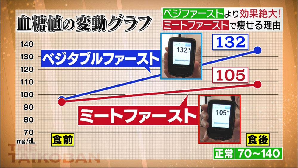 ミートファーストはベジタルファーストより血糖値の上昇が穏やかに